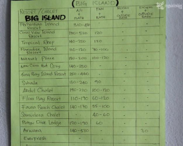 Precios de alojamientos en Besar a julio 2013.